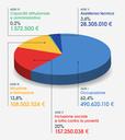grafico risorse.png