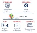 dotazione-programma-Fse.png