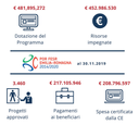 dotazione-programma-Fesr.png