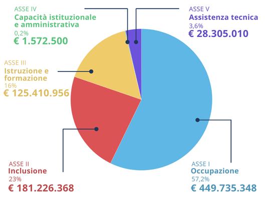 infografica assi - maggio 2021.png