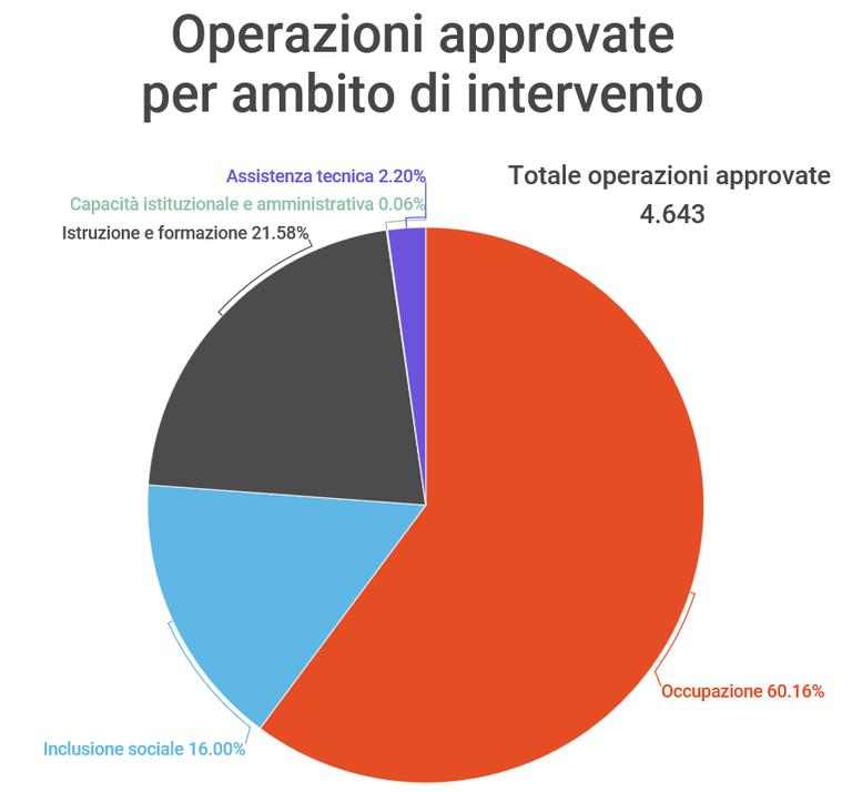 Operazioni approvate per asse
